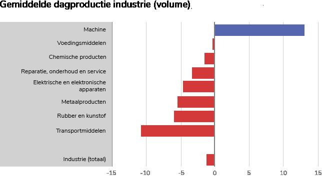 2021 Grafiek gemiddelde dagvolume industrie