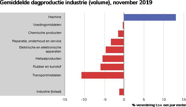 Grafiek volume industrie-04