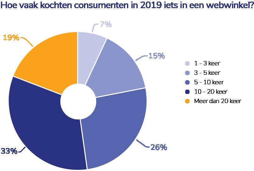 Hoe vaak kochten consumenten in 2019 iets in een webwinkel