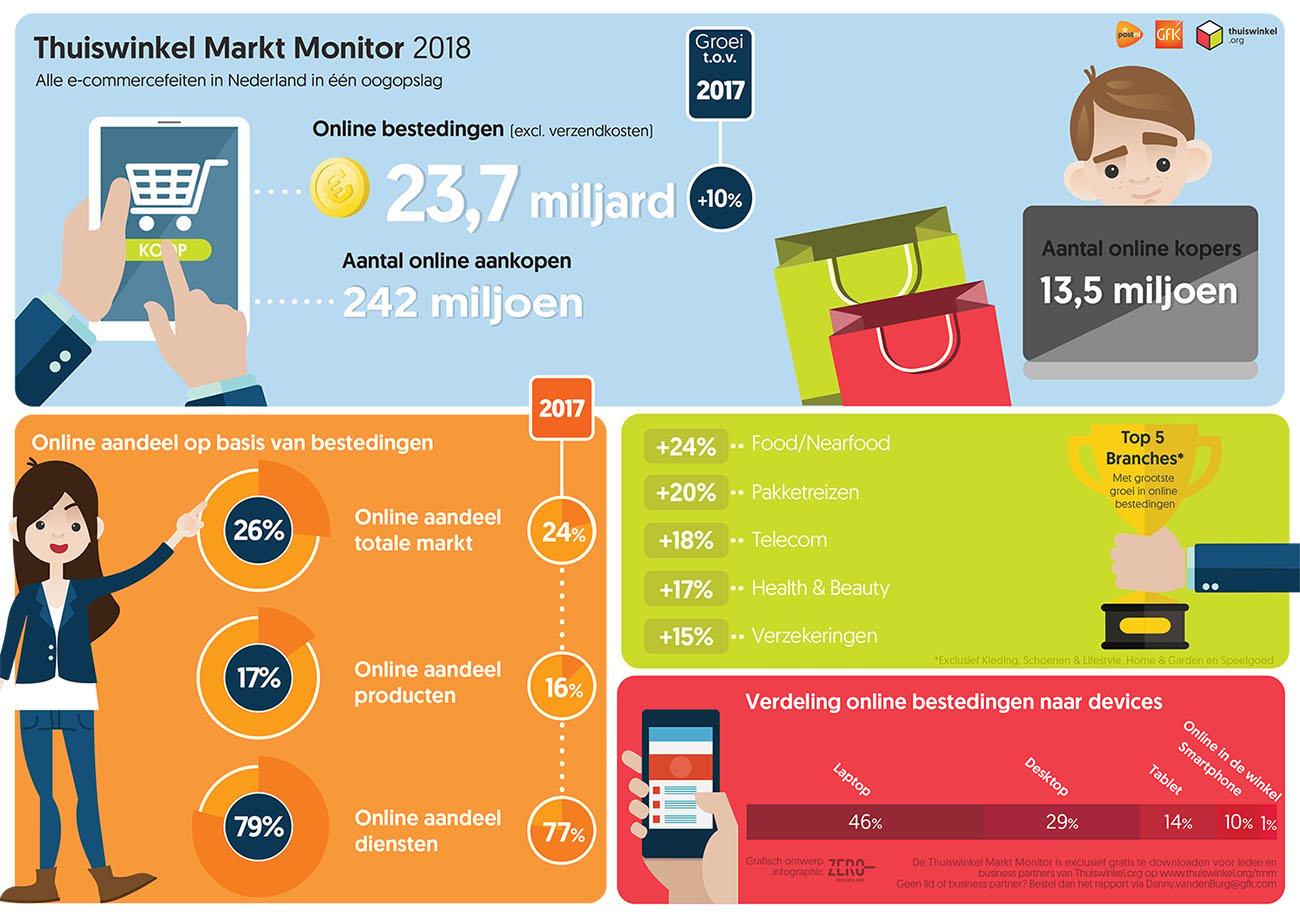 Infographic Thuiswinkel Markt Monitor