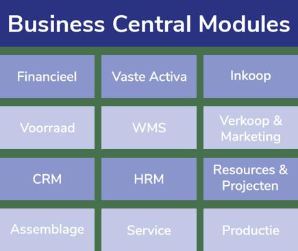 Overzicht modules Business Central