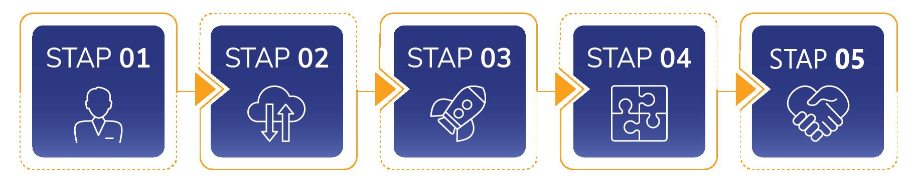 Werkzijze 5 stappen